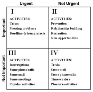 Stephen Covey: Important and Urgent